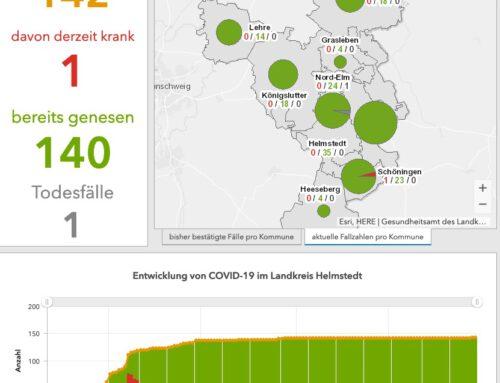 Das Coronavirus ist zurück im Landkreis Helmstedt
