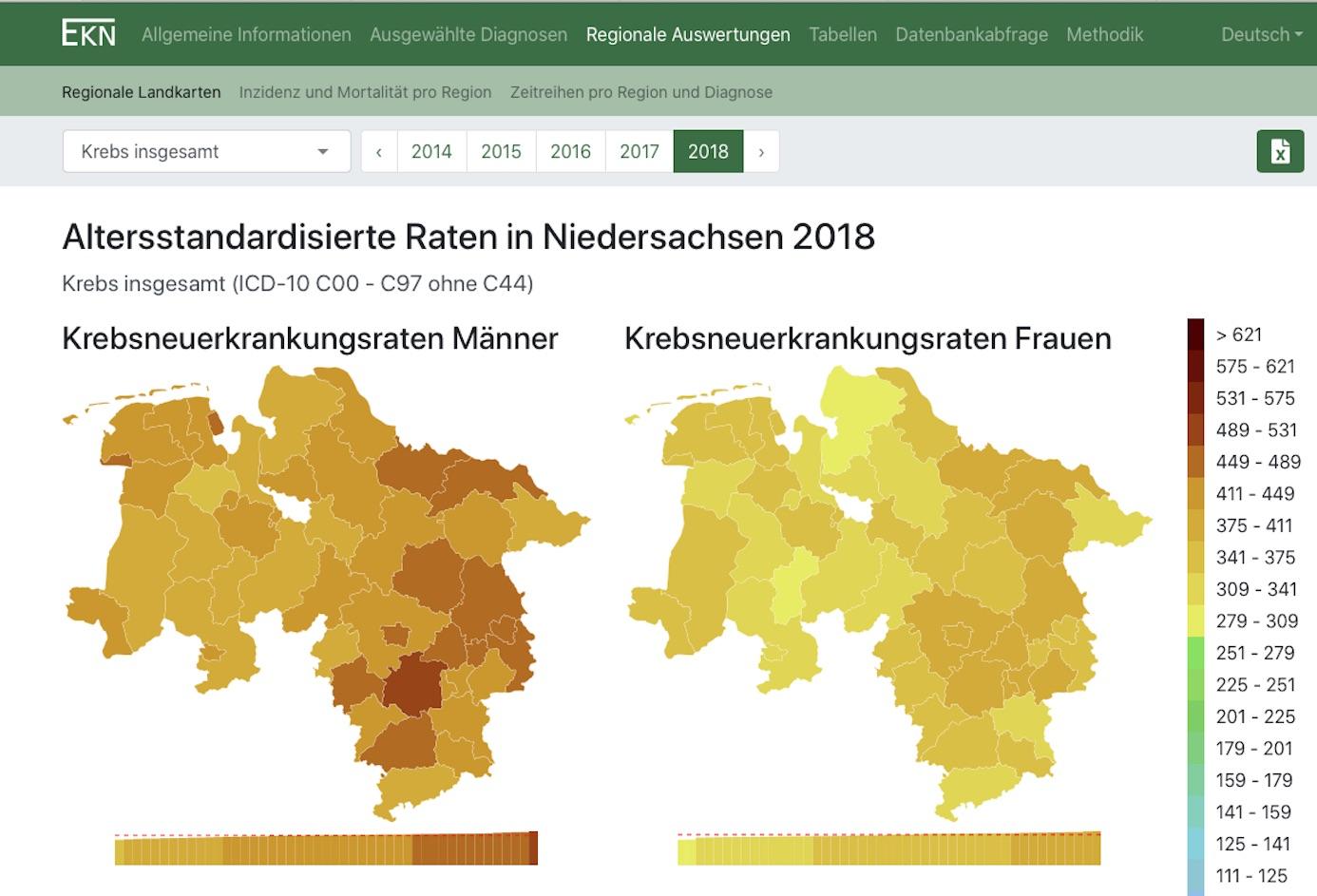 Während die Krebsneuerkrankungsrate der Frauen im Landkreis Helmstedt im Jahr 2018 im Mittel lag, zählte die der Männer mit zu den höchsten in Niedersachsen. Allerdings wurde die höchste Rate des Braunschweiger Landes und auch Niedersachsens im Landkreis Hildesheim ermittelt.